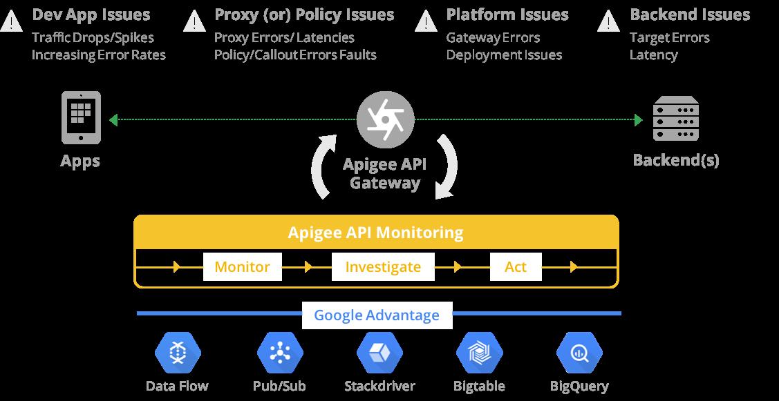 API Monitoring では、アプリ、ポリシー、API プロキシ、バックエンドへの接続の問題を診断できます。