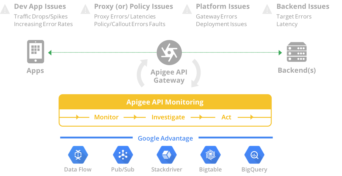 API Monitoring can diagnose issues with apps, policies, API proxies, and connections to the backend.