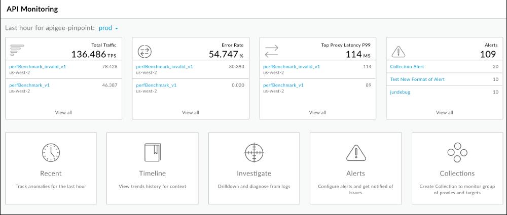 API Monitoring ダッシュボード