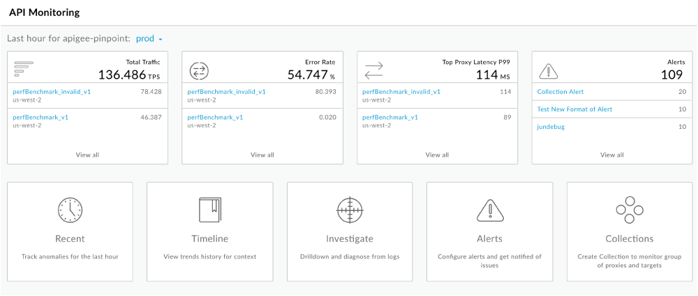 API Monitoring dashboard