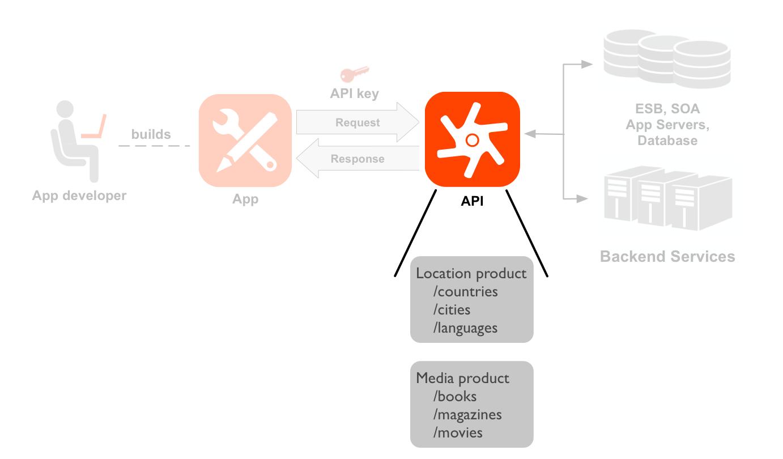 左から右への順でデベロッパー、アプリ、API、バックエンド サービスを示す図。API アイコンとリソースがハイライト表示されています。デベロッパーから始まる点線は、デベロッパーが作成したアプリのアイコンを指しています。アプリと API アイコンの間の矢印は、API アイコンに対するリクエストとレスポンスのフローを示しています。リクエストの上にアプリキーがあります。API アイコンとリソースがハイライト表示されています。API アイコンの下にはリソースパスのセットが 2 つあり、これらは 2 つの API プロダクト(Location プロダクトと Media プロダクト)にグループ化されています。Location プロダクトには /countries、/cities、/languages 用のリソースがあり、Media プロダクトには /books、/magazines、/movies 用のリソースがあります。API の右側には、API が呼び出すバックエンド リソース(データベース、エンタープライズ サービスバス、アプリサーバー、汎用バックエンドなど)があります。