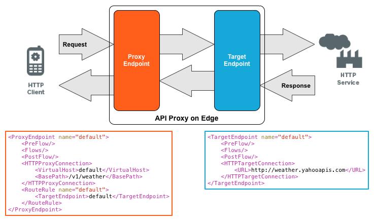 HTTP リクエストは、プロキシ リクエスト エンドポイントを経由して、ターゲット リクエスト エンドポイントに渡された後、バックエンド サービスに送信されます。HTTP レスポンスは、ターゲット レスポンス エンドポイントを経由して、プロキシ レスポンス エンドポイントに渡された後、クライアントに返されます。