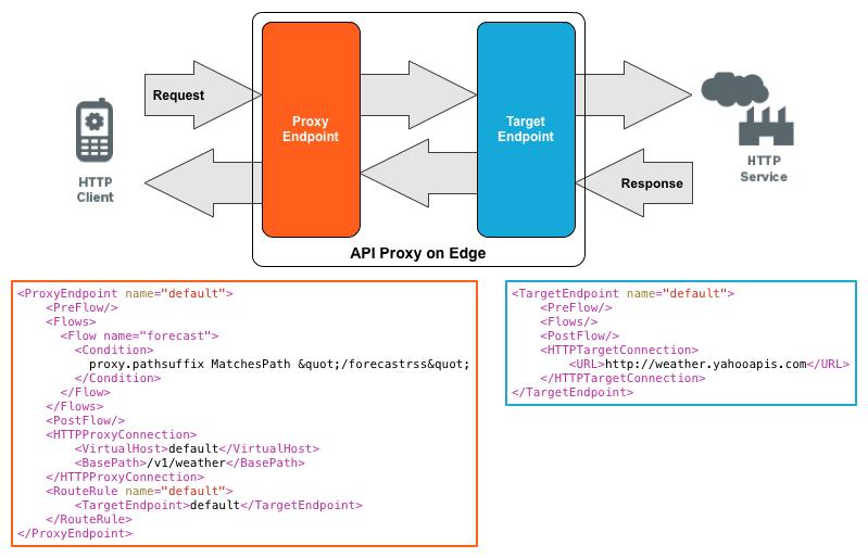 HTTP サービスに到達するために、プロキシ エンドポイントを経由してバックエンドのターゲット エンドポイントに渡される HTTP クライアントからのリクエスト。プロキシ エンドポイントとターゲット エンドポイントの例を示しています。