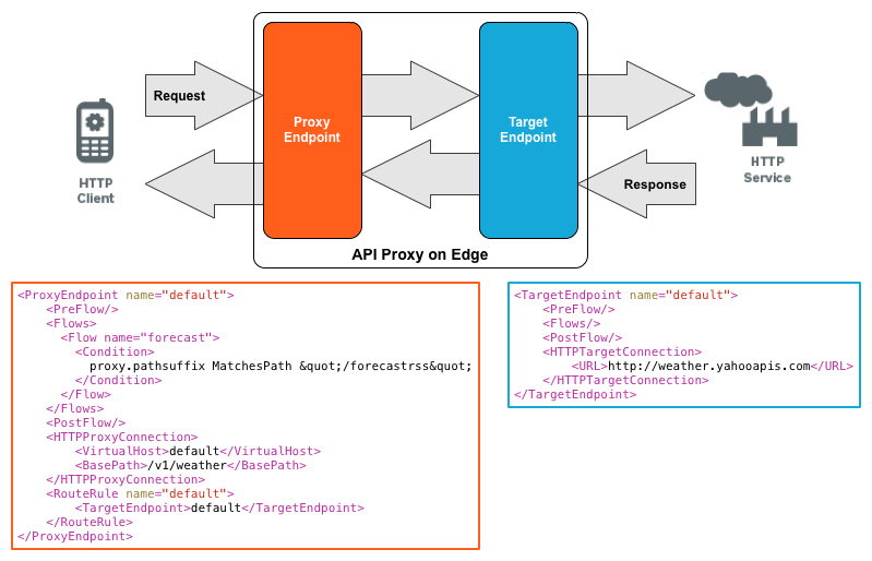 Request from HTTP client passing through Proxy Endpoint to the Target Endpoint on the backend to reach the HTTP service. Examples of the proxy endpoint and target endpoint are provided.