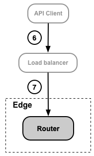 API client making requests through a load balancer.
