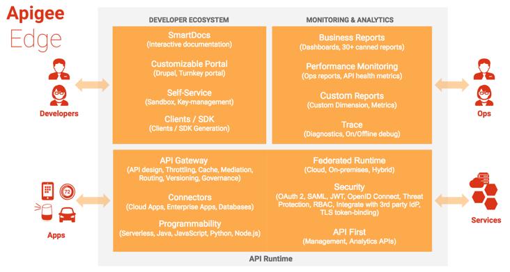 デベロッパーは、SmartDocs、カスタマイズ可能なポータル、セルフサービス キー管理、SDK を含むデベロッパー エコシステムにアクセスします。アプリとサービスは、ゲートウェイ、コネクタ、カスタムコード、セキュリティ、管理 API を含む API ランタイムにアクセスします。運用エンジニアは、ビジネス レポート、パフォーマンス モニタリング、カスタム レポート、トレースを含むモニタリングとアナリティクスにアクセスします。