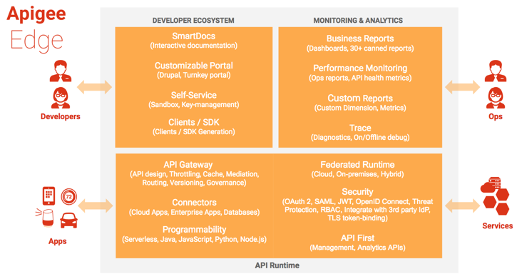 Developers access the developer ecosystem which includes SmartDocs,     Customizable Portal, Self Service Key Management, and SDKs. Apps and services access the      API runtime, which includes gateway, connectors, custom code, security, and     management APIs. Ops engineers access monitoring and analytics, which includes     business reports, performance monitoring, custom reports, and trace.
