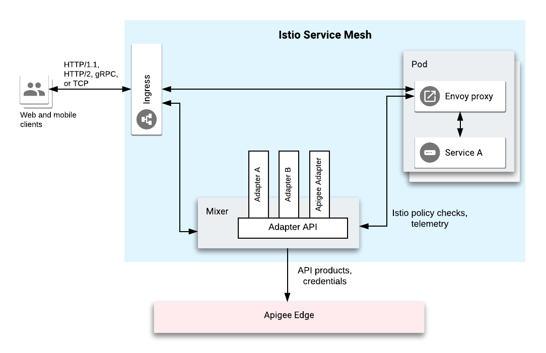 The service mesh consists of several components including an              Ingress gateway, a Pod with an Envoy proxy             that talks to Service A, and the Mixer that has three Adapters including the             Apigee adapter.