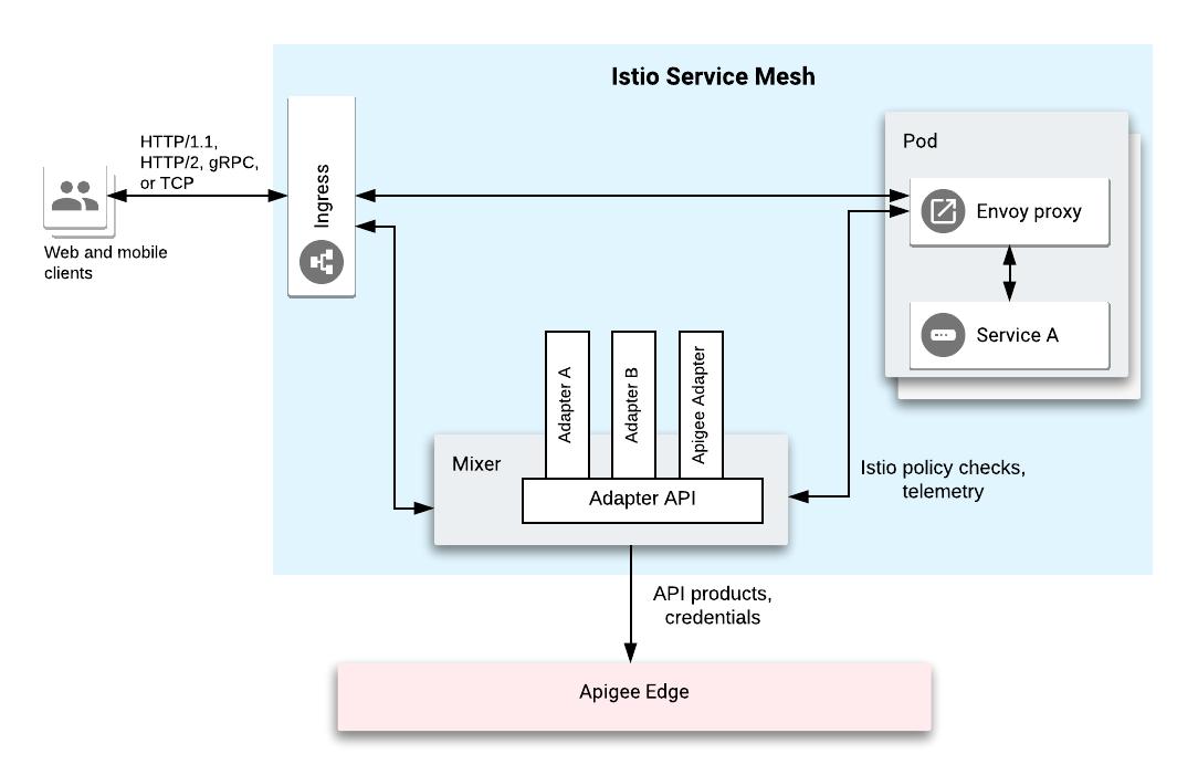 サービス メッシュは、Ingress ゲートウェイ、サービス A と通信する Envoy プロキシを備えたポッド、Apigee アダプタを含む 3 つのアダプタがある Mixer を含め、複数のコンポーネントで構成されています。