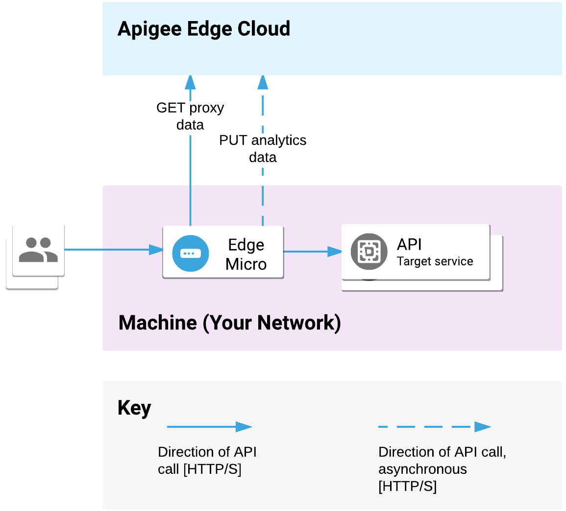 Edge microgateway is deployed on your network. It processess API requests              from clients and calls target services. The microgateway communicates proxy and              analytics data              with Apigee Edge Cloud.