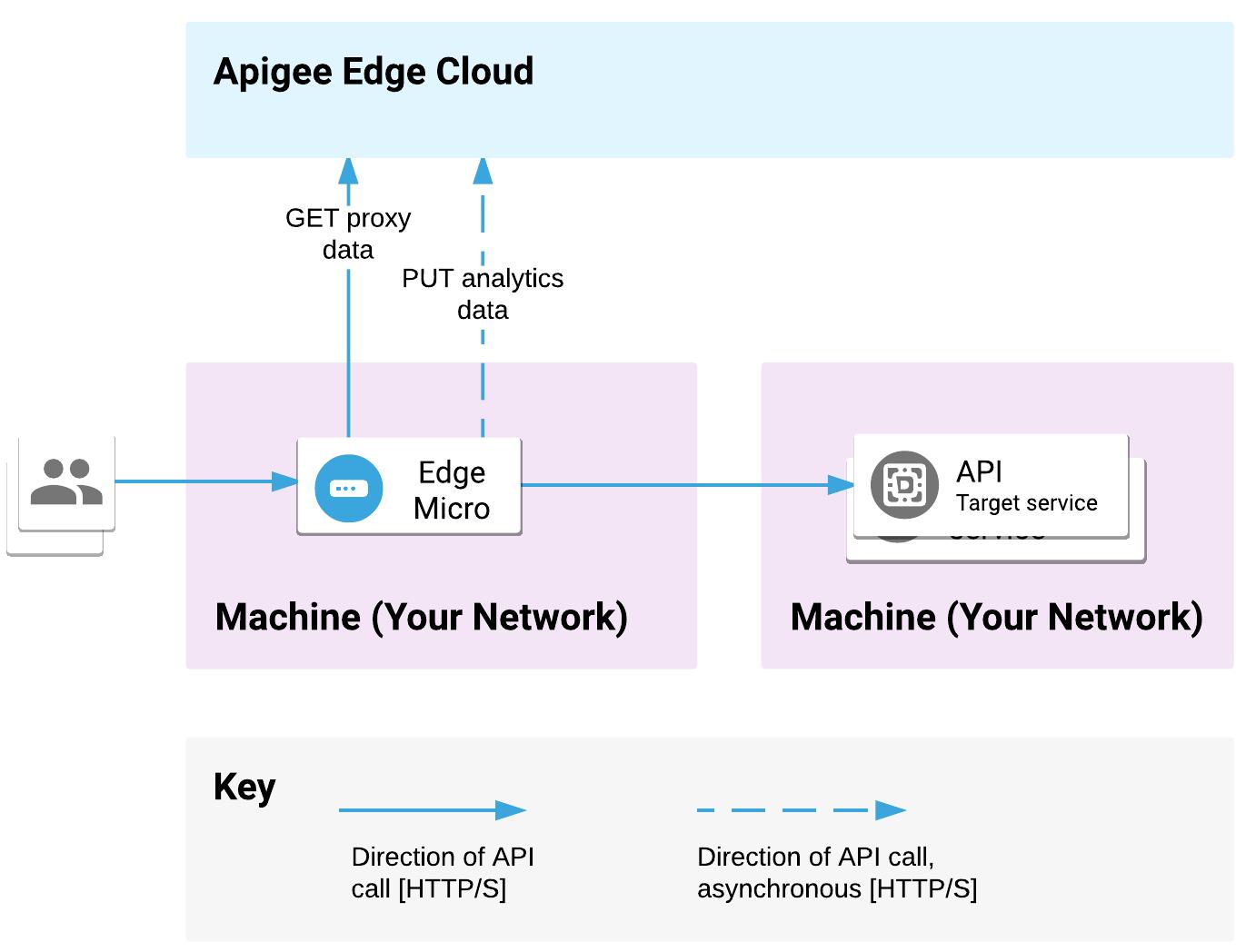 Edge Microgateway を 1 台のマシンにデプロイし、バックエンド サービスを他の場所にデプロイします。API リクエストが Microgateway で処理され、バックエンド ターゲットにリクエストが送信されます。Microgateway は、Apigee Edge Cloud との間でプロキシと分析のデータをやり取りします。