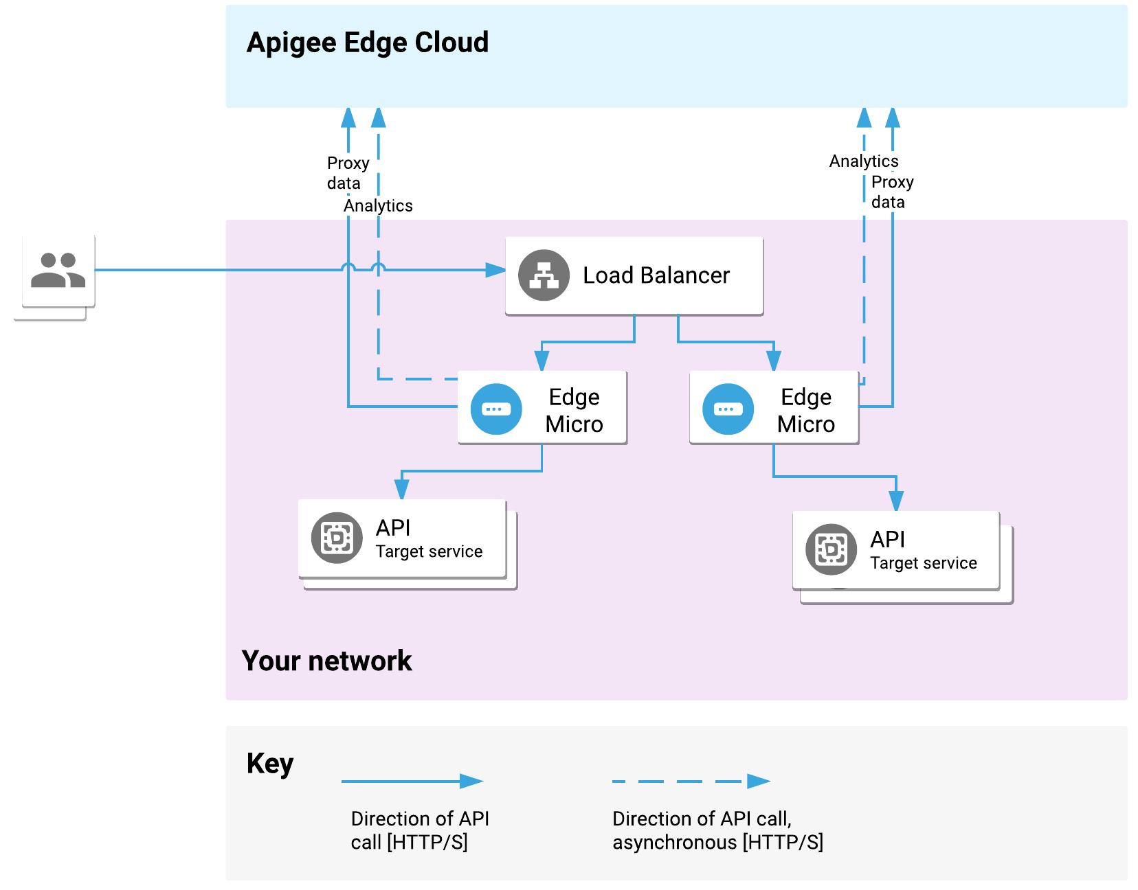 ロードバランサから Edge Microgateway の複数のインスタンスにトラフィックが送信されます。Microgateway のインスタンスは Edge Cloud と通信し、ターゲット サービスにリクエストを仲介します。