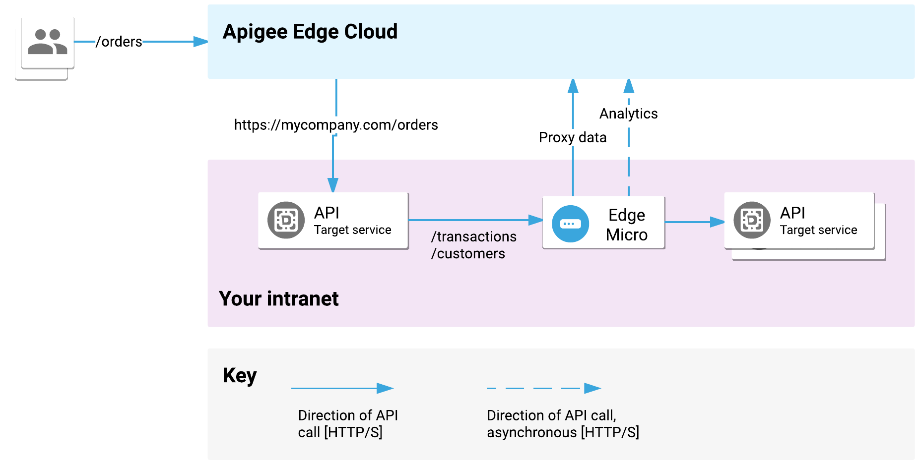 Edge Cloud に対する API プロキシはイントラネット上のターゲット サービスに送信され、ターゲット サービスはイントラネット上の Edge Microgateway にリクエストを送信します。次に、Edge Microgateway からイントラネット上の他のターゲット API サービスにリクエストが送信されます。