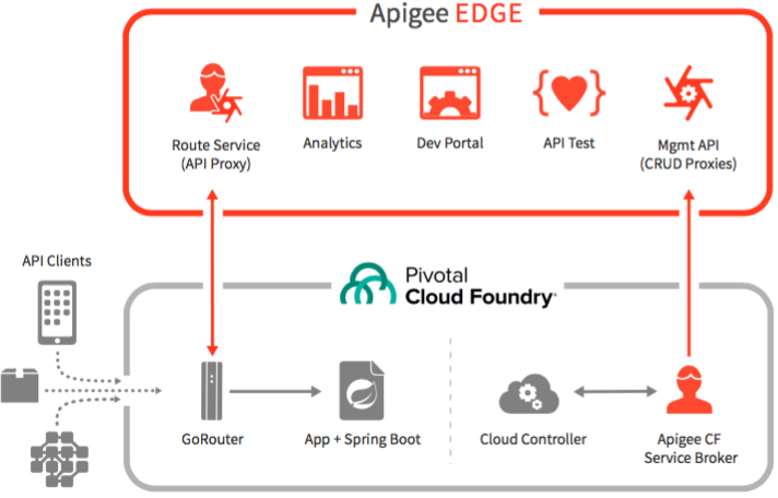 Apigee Edge integration with Pivotal Cloud Foundry | Apigee Docs
