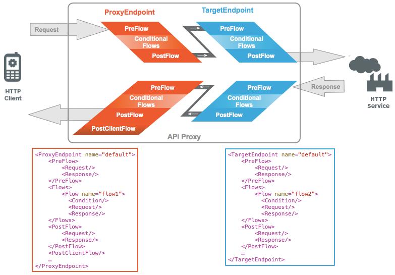 HTTP サービスに到達するために、プロキシ エンドポイントを経由してバックエンドのターゲット エンドポイントに渡される HTTP クライアントからのリクエスト。各リクエストとレスポンス パネルには、PreFlow、条件付きフロー、PostFlow が表示されます。さらに、プロキシ エンドポイントとターゲット エンドポイントの例も示しています。