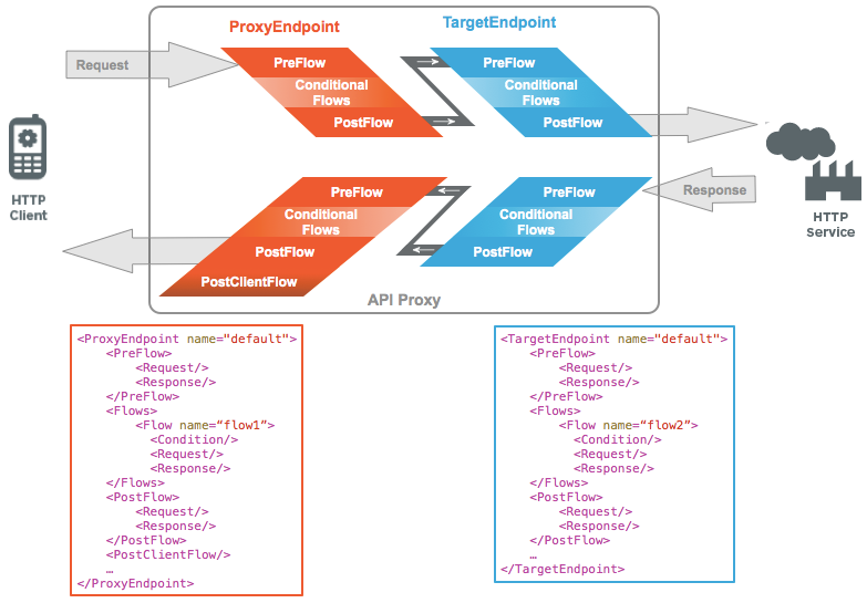 Request from HTTP client passing through Proxy Endpoint to the Target Endpoint on the backend to reach the HTTP service. Each request and response panel shows the preflow, conditional flows, and post flow. In addition, examples of the proxy endpoint and target endpoint are provided.