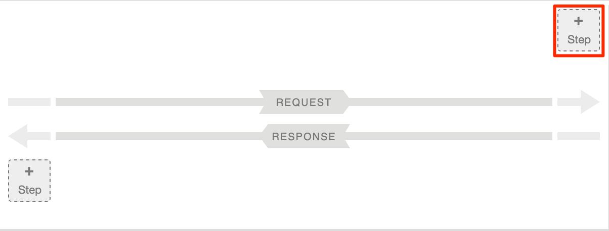 リクエストの PreFlow で [Step] をクリック