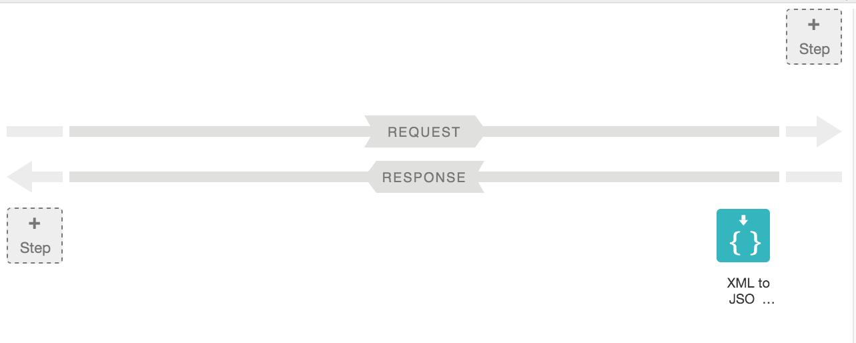 View Preflow with XML to JSON policy