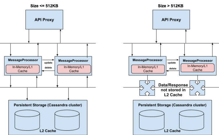Antipattern: Store data greater than 512kb size in cache