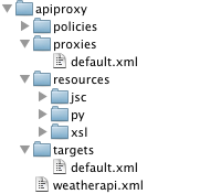 ディレクトリ構造を示す図。この構造のルートは apiproxy です。apiproxy ディレクトリの直下には、ポリシー、プロキシ、リソース、ターゲットの各ディレクトリと weatherapi.xml ファイルがあります。