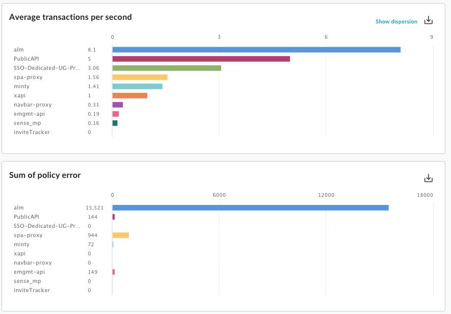 Custom report two metrics