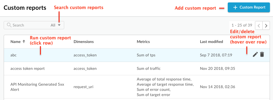 Custom reports dashboard