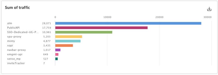 カスタム縦棒グラフ