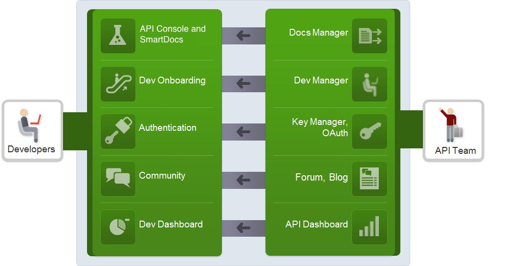 2 種類のポータル ユーザー: デベロッパーとチーム。実行できるタスクの詳細については、以下に示して説明します。