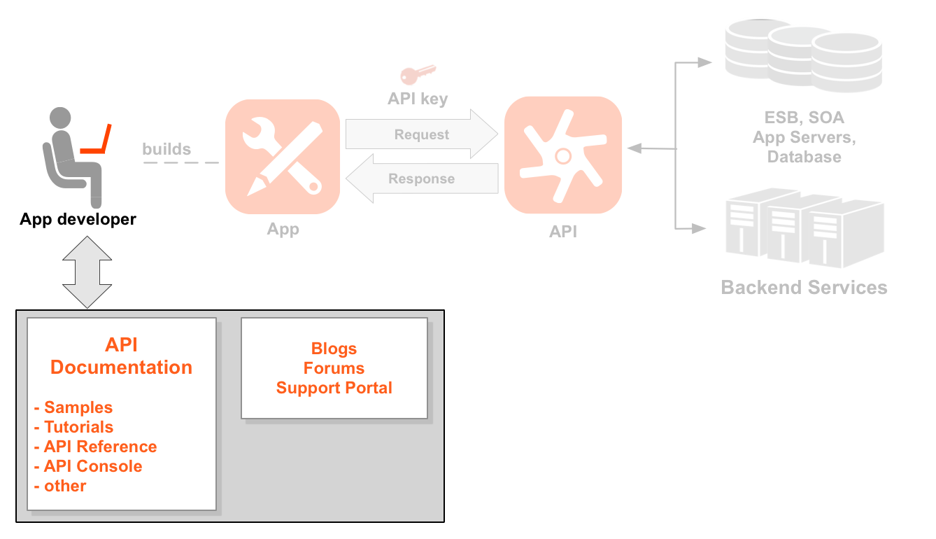 A left-to-right sequence diagram showing a developer, an app, APIs,     and backend services. The developer icon is highlighted. Below the developer is a box that     represents a developer portal. The portal contains API documentation, samples, tutorials,     API reference, and other. The portal also contains blogs, forums, and a support portal.     A dotted line points from the highlighted developer to an icon of an app the developer has     built. Arrows from and back to the app show the request and response flow to an API icon,     with an app key positioned above the request. Below the API icon are two sets     of resource paths grouped into two API products: Location product and Media product.     The Location product has resources for /countries, /cities, and /languages, and the Media     product has resources for /books, /magazines, and /movies. To the right of the API are the     backend resources the API is calling, including a database, an enterprise service bus, app     servers, and a generic backend.