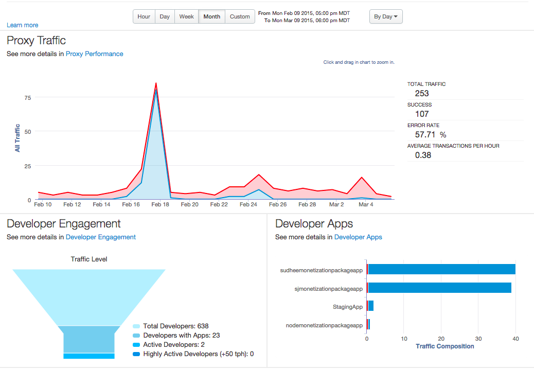 Proxy traffic dashboard shows volume of API traffic over time, Developer              engagement data, and traffic composition broken down by developer              app.