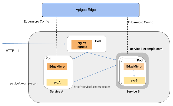 Operation and configuration reference for Edge Microgateway