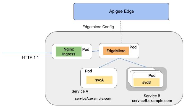 Edgemicro as Service