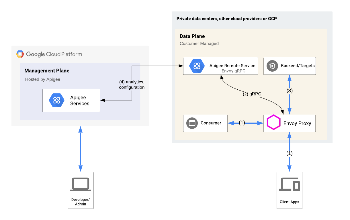 A high-level   view of the Envoy Adapter integrated into an Apigee hybrid environment, including the management plane, runtime plane, and GCP services