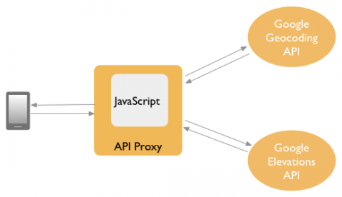 Implementing HTTP clients in JavaScript | Apigee Docs