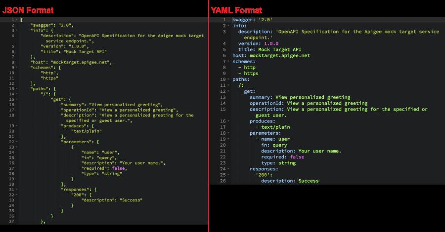 JSON versus YAML