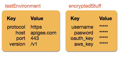 Working with key value maps | Apigee Docs