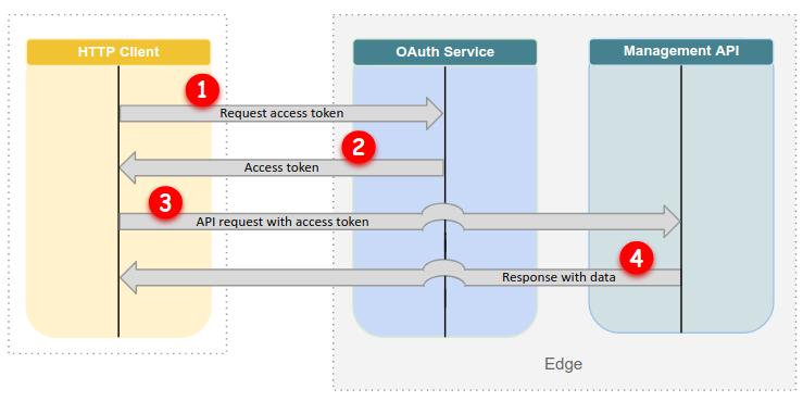 OAuth のフロー: 最初のリクエスト