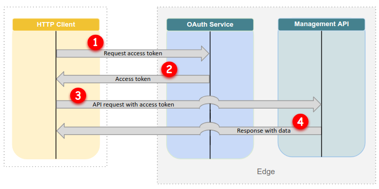 OAuth flow: First request