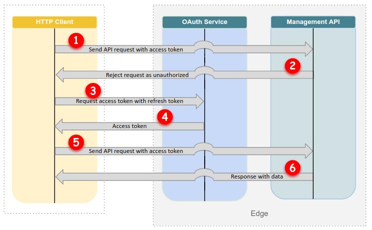 OAuth のフロー: 新しいアクセス トークンの取得