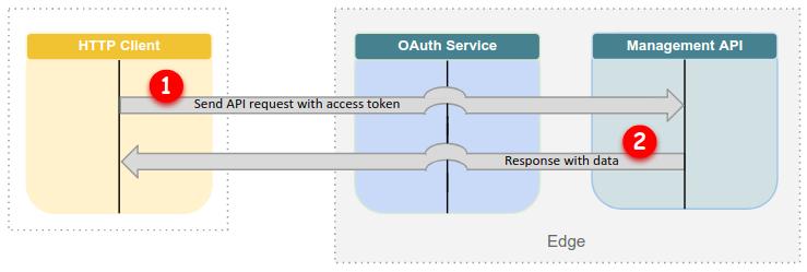 OAuth のフロー: 後続のリクエスト