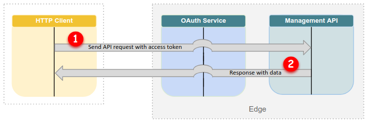 OAuth flow: Subsequent requests