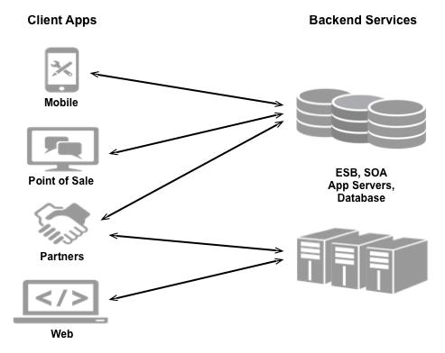 モバイルアプリ、POS アプリ、パートナー、ウェブアプリなどのさまざまな種類のアプリが、ESB、SOA、アプリサーバー、データベースなどのバックエンド サービスに接続されます。