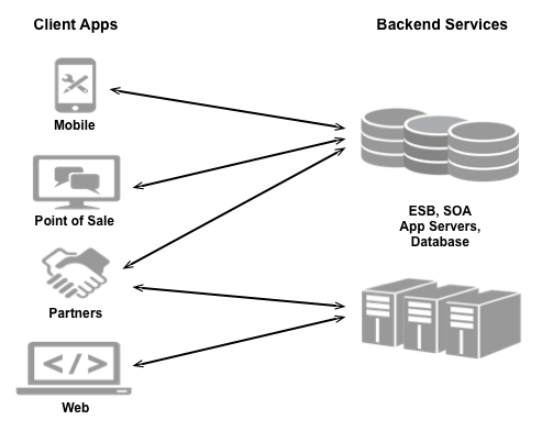 Several kinds of apps such as mobile apps, point of     sale apps, partners, and web apps connect to     backend services, such as ESB, SOA, app servers,     and databases.
