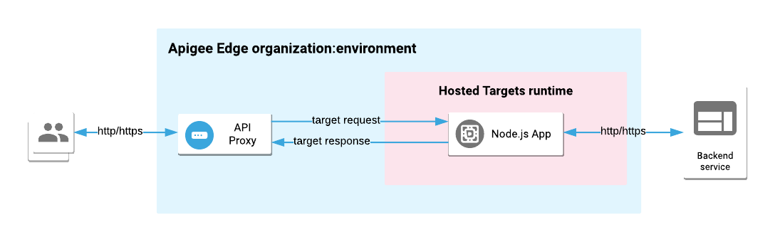 Hosted Targets overview | Apigee Docs