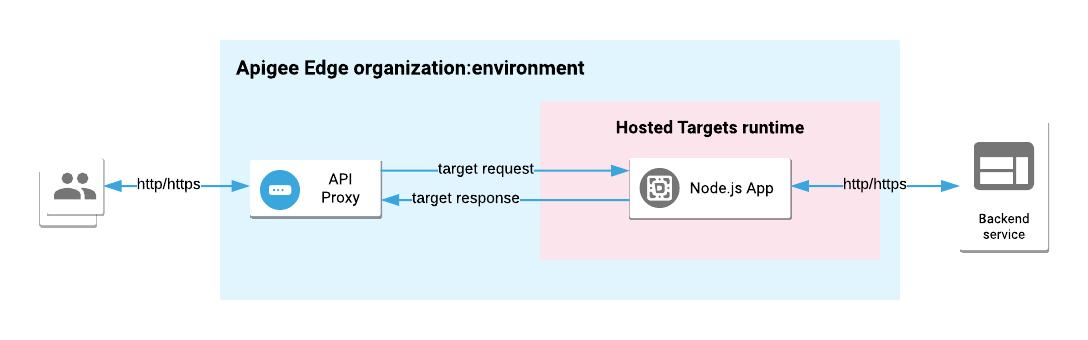 Overview of Node js on Apigee Edge | Apigee Docs