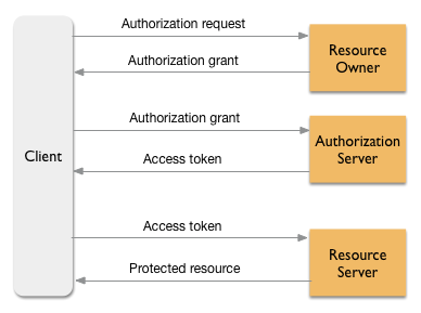 Introduction to OAuth 2 0 | Apigee Docs
