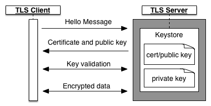 About TLS/SSL | Apigee Docs