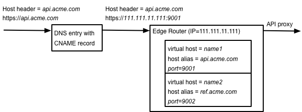 About virtual hosts | Apigee Docs