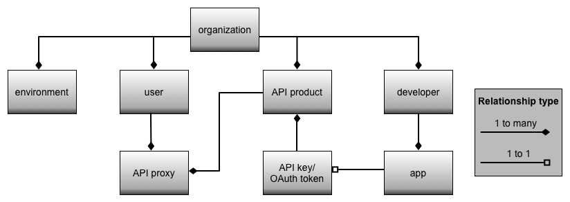 A flow chart shows how the environment, user, API product, and developer relate to     the app, API key/OAuth token, and API proxy.