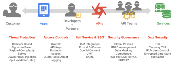 Owasp Protections With Edge Defense In Depth Apigee Docs